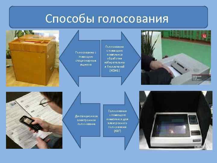 Способы голосования Голосование с помощью стационарных ящиков Дистанционное электронное голосование Голосование с помощью комплекса