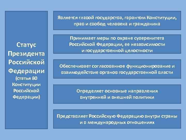 Является главой государства, гарантом Конституции, прав и свобод человека и гражданина Статус Президента Российской