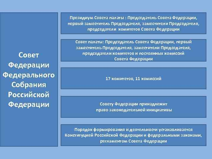 Президиум Совета палаты : Председатель Совета Федерации, первый заместитель Председателя, заместители Председателя, председатели комитетов