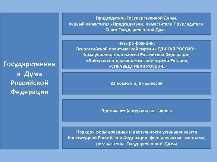 Председатель Государственной Думы, первый заместитель Председателя, заместители Председателя, Совет Государственной Думы Государственна я Дума