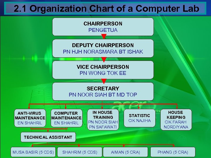 2. 1 Organization Chart of a Computer Lab CHAIRPERSON PENGETUA DEPUTY CHAIRPERSON PN HJH