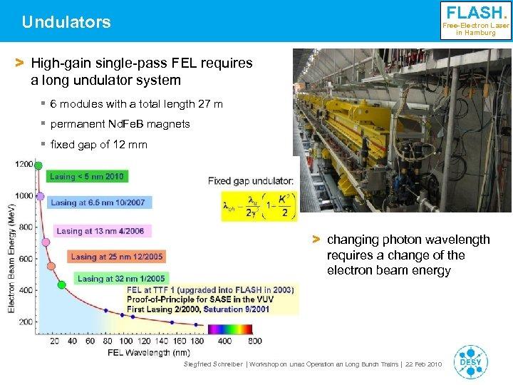 FLASH. Undulators Free-Electron Laser in Hamburg > High-gain single-pass FEL requires a long undulator