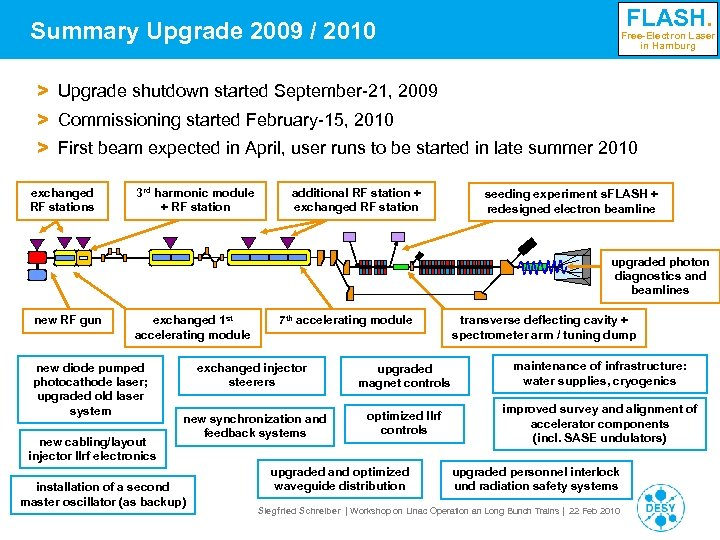 FLASH. Summary Upgrade 2009 / 2010 Free-Electron Laser in Hamburg > Upgrade shutdown started