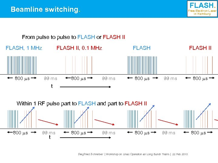 FLASH. Beamline switching. Free-Electron Laser in Hamburg From pulse to FLASH or FLASH II