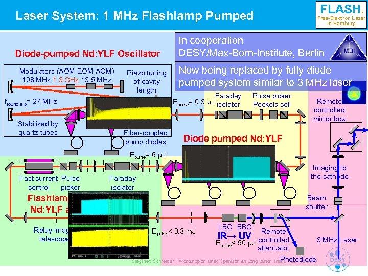 Laser System: 1 MHz Flashlamp Pumped Diode-pumped Nd: YLF Oscillator Modulators (AOM EOM AOM)