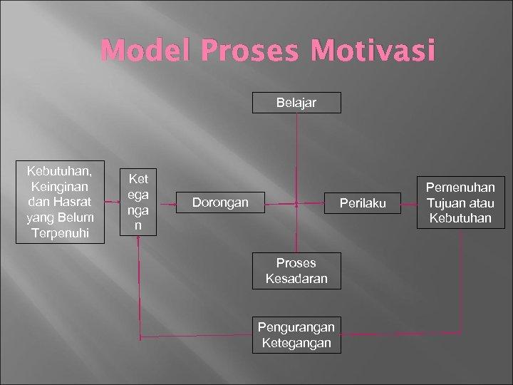 Model Proses Motivasi Belajar Kebutuhan, Keinginan dan Hasrat yang Belum Terpenuhi Ket ega n