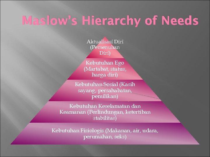 Maslow's Hierarchy of Needs Aktualisasi Diri (Pemenuhan Diri) Kebutuhan Ego (Martabat, status, harga diri)