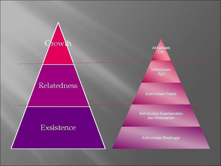 Growth Aktualisasi Diri Kebutuhan Ego Relatedness Kebutuhan Sosial Kebutuhan Keselamatan dan Keamanan Exsistence Kebutuhan