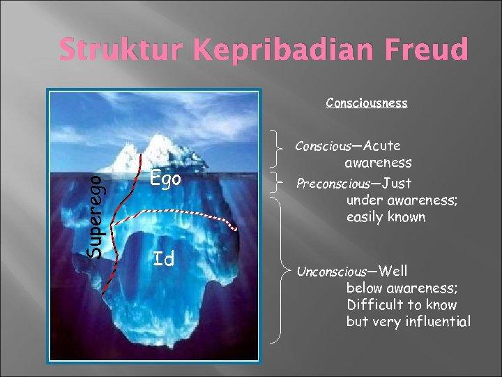 Struktur Kepribadian Freud Consciousness Superego Conscious—Acute Ego Id awareness Preconscious—Just under awareness; easily known