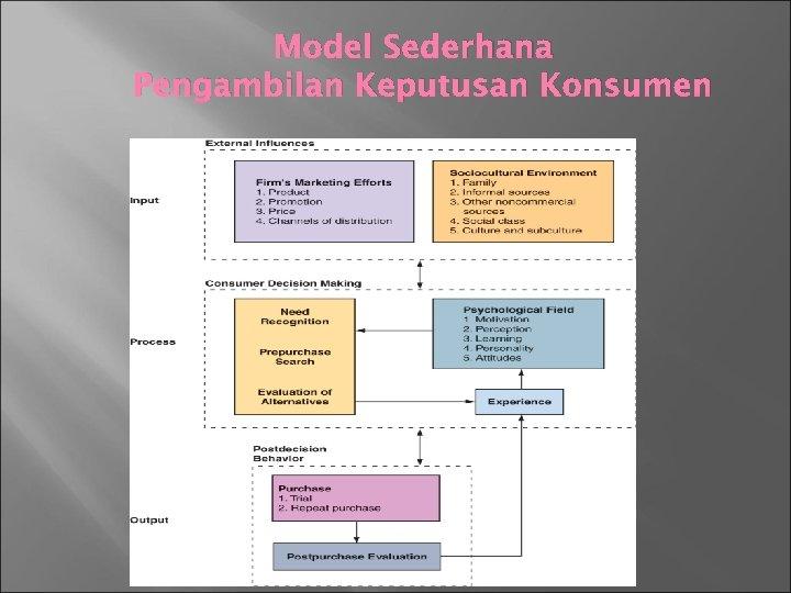 Model Sederhana Pengambilan Keputusan Konsumen