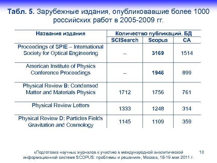 Табл. 5. Зарубежные издания, опубликовавшие более 1000 российских работ в 2005 -2009 гг. Название