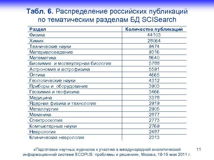 Табл. 6. Распределение российских публикаций по тематическим разделам БД SCISearch Раздел Физика Химия Технические