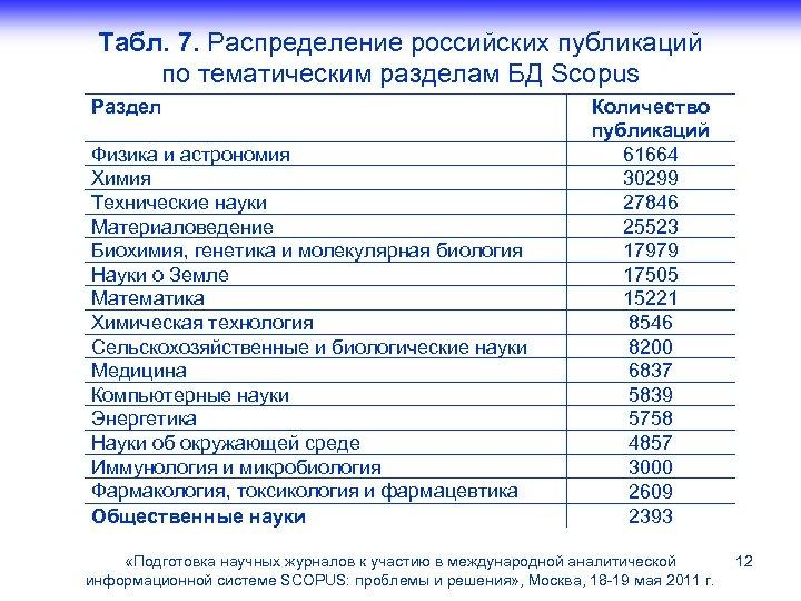 Табл. 7. Распределение российских публикаций по тематическим разделам БД Scopus Раздел Физика и астрономия