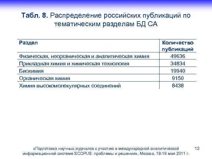 Табл. 8. Распределение российских публикаций по тематическим разделам БД CA Раздел Физическая, неорганическая и