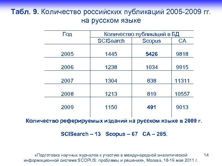 Табл. 9. Количество российских публикаций 2005 -2009 гг. на русском языке Год Количество публикаций