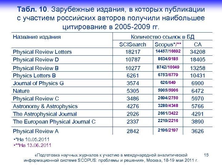 Табл. 10. Зарубежные издания, в которых публикации с участием российских авторов получили наибольшее цитирование