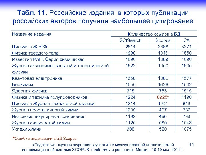 Табл. 11. Российские издания, в которых публикации российских авторов получили наибольшее цитирование Название издания