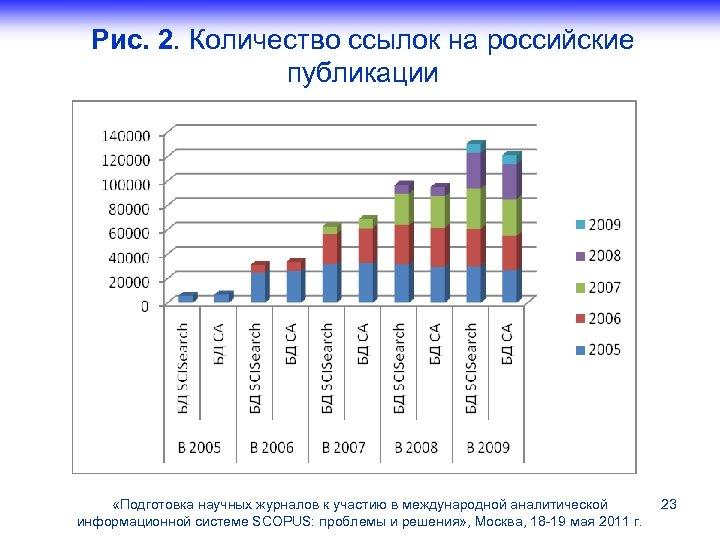 Рис. 2. Количество ссылок на российские публикации «Подготовка научных журналов к участию в международной