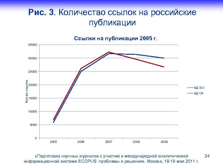 Рис. 3. Количество ссылок на российские публикации Ссылки на публикации 2005 г. 35000 30000
