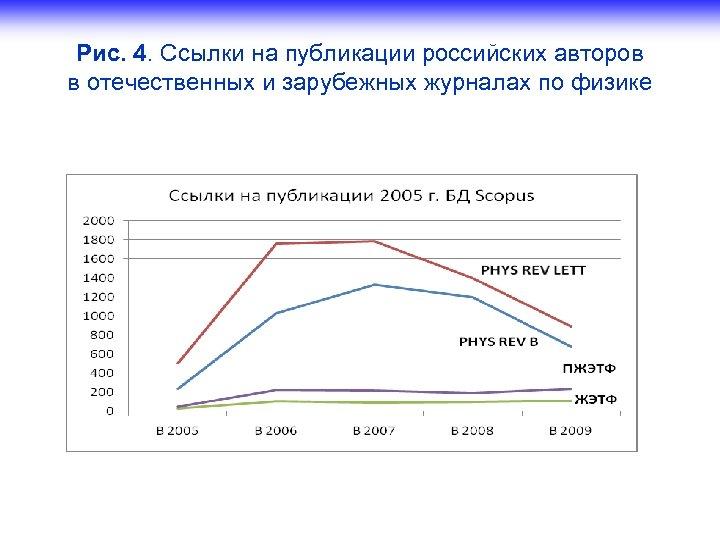 Рис. 4. Ссылки на публикации российских авторов в отечественных и зарубежных журналах по физике