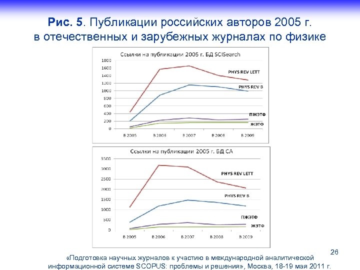 Рис. 5. Публикации российских авторов 2005 г. в отечественных и зарубежных журналах по физике