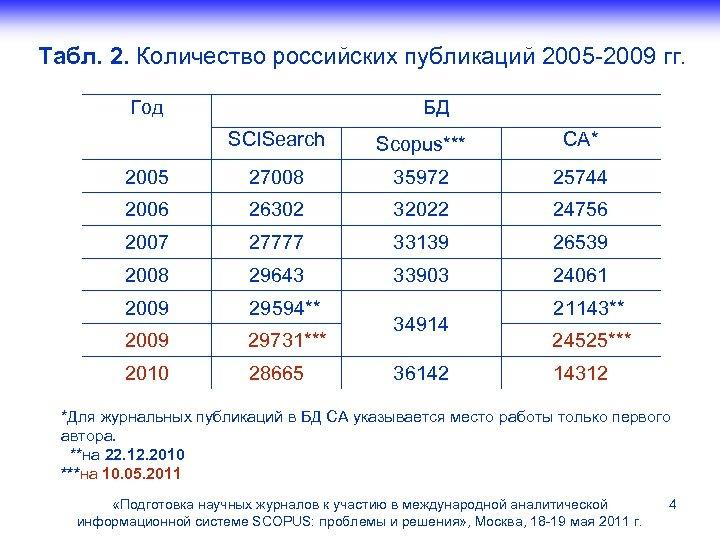 Табл. 2. Количество российских публикаций 2005 -2009 гг. Год БД SCISearch Scopus*** CA* 2005