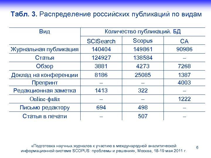 Табл. 3. Распределение российских публикаций по видам Вид Журнальная публикация Статья Обзор Доклад на