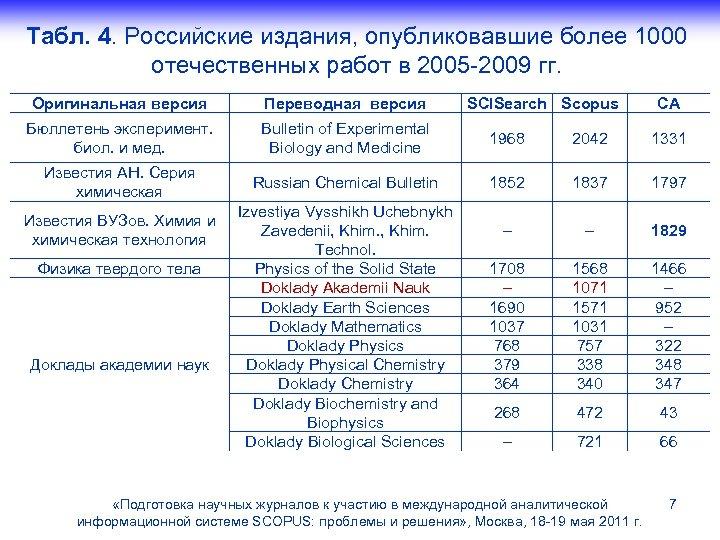 Табл. 4. Российские издания, опубликовавшие более 1000 отечественных работ в 2005 -2009 гг. Оригинальная