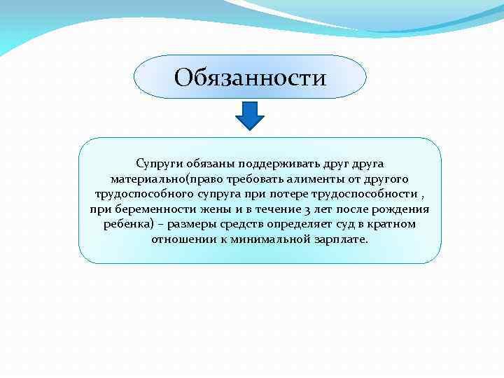 Обязанности Супруги обязаны поддерживать друга материально(право требовать алименты от другого трудоспособного супруга при потере