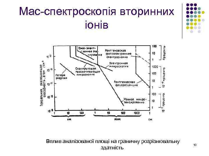 Мас-спектроскопія вторинних іонів Вплив аналізованої площі на граничну розрізнювальну здатність 10