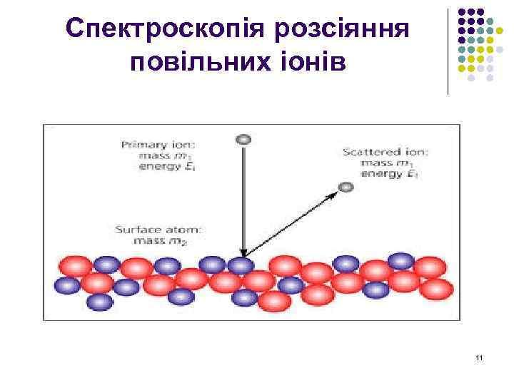 Спектроскопія розсіяння повільних іонів 11