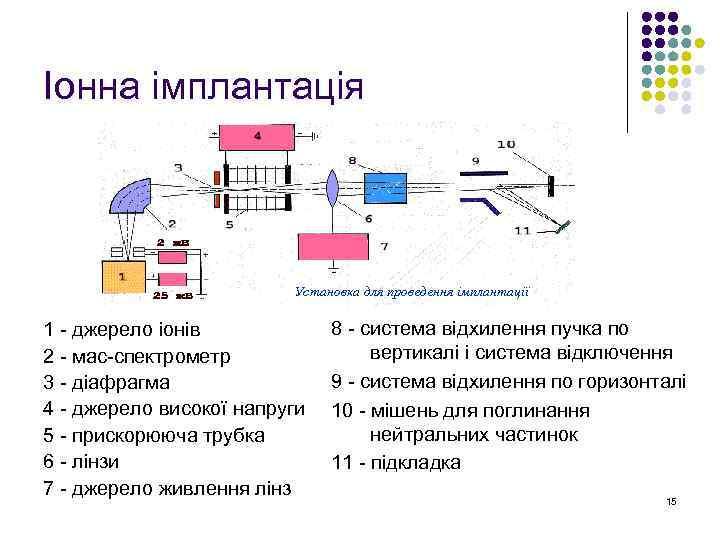 Іонна імплантація Установка для проведення імплантації 1 - джерело іонів 2 - мас-спектрометр 3