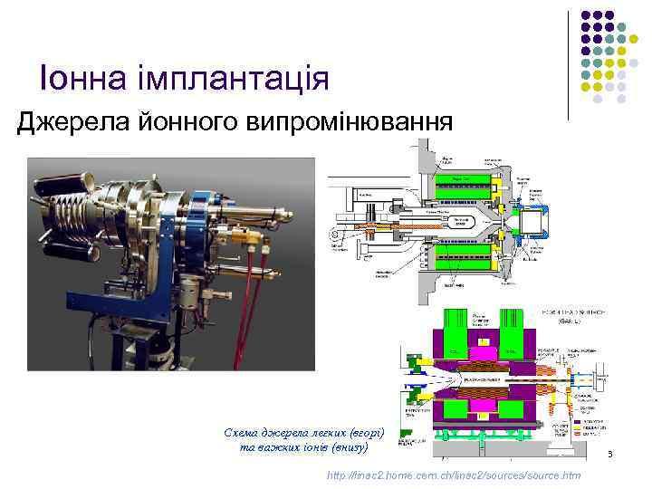 Іонна імплантація Джерела йонного випромінювання Схема джерела легких (вгорі) та важких іонів (внизу) http: