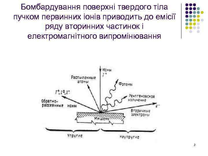 Бомбардування поверхні твердого тіла пучком первинних іонів приводить до емісії ряду вторинних частинок і