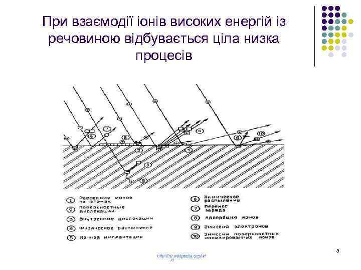 При взаємодії іонів високих енергій із речовиною відбувається ціла низка процесів http: //ru. wikipedia.
