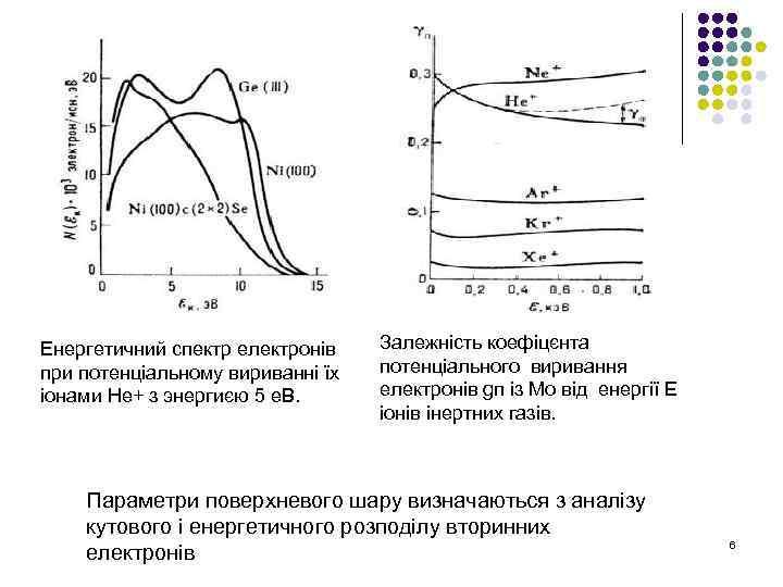 Енергетичний спектр електронів при потенціальному вириванні їх іонами Не+ з энергиєю 5 е. В.