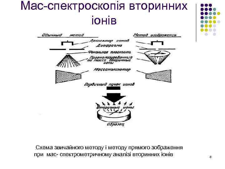 Мас-спектроскопія вторинних іонів Схема звичайного методу і методу прямого зображення при мас- спектрометричному аналізі