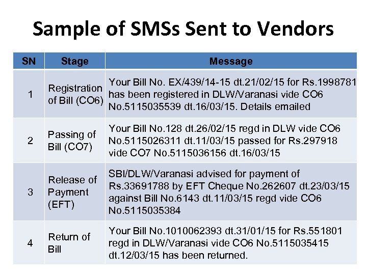Sample of SMSs Sent to Vendors SN Stage Message 1 Your Bill No. EX/439/14