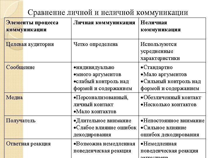 Сравнение личной и неличной коммуникации Элементы процесса коммуникации Личная коммуникация Неличная коммуникация Целевая аудитория