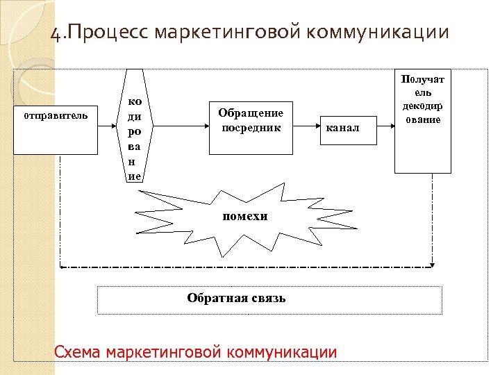 4. Процесс маркетинговой коммуникации отправитель ко ди ро ва н ие Обращение посредник канал