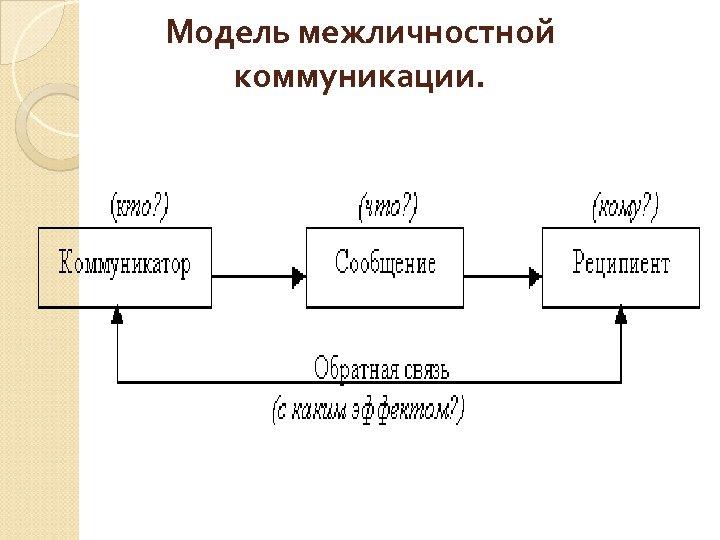 Модель межличностной коммуникации.