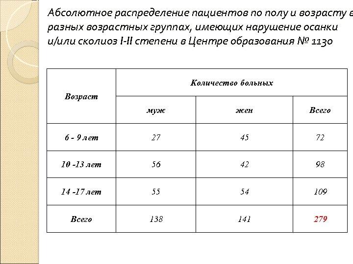 Абсолютное распределение пациентов по полу и возрасту в разных возрастных группах, имеющих нарушение осанки