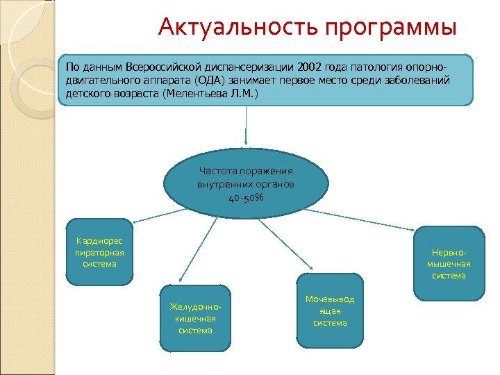 Актуальность программы По данным Всероссийской диспансеризации 2002 года патология опорнодвигательного аппарата (ОДА) занимает первое