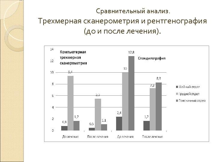 Сравнительный анализ. Трехмерная сканерометрия и рентгенография (до и после лечения).