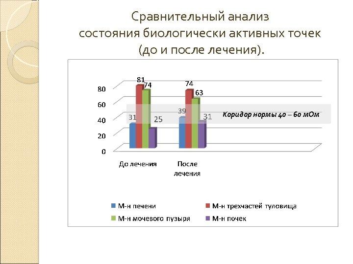 Сравнительный анализ состояния биологически активных точек (до и после лечения). Коридор нормы 40 –
