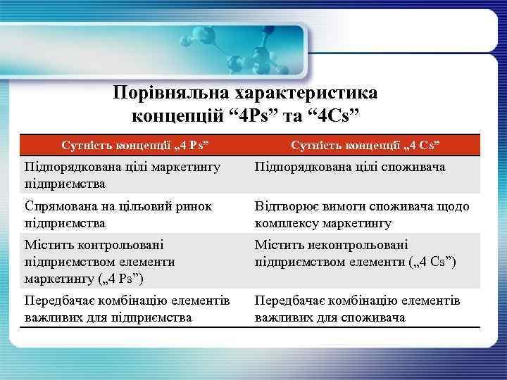"""Порівняльна характеристика концепцій """" 4 Ps"""" та """" 4 Cs"""" Сутність концепції """" 4"""