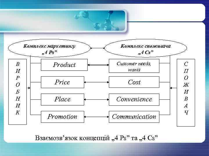 """Комплекс маркетингу """" 4 Рs"""" В И Р О Б Н И К Product"""