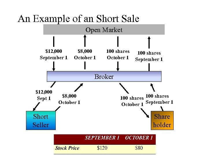 An Example of an Short Sale Open Market $12, 000 September 1 $8, 000