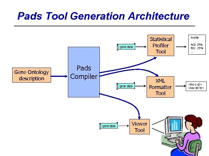 Pads Tool Generation Architecture gene data Gene Ontology description Pads Compiler gene data Statistical