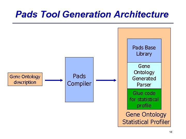 Pads Tool Generation Architecture Pads Base Library Gene Ontology description Pads Compiler Gene Ontology